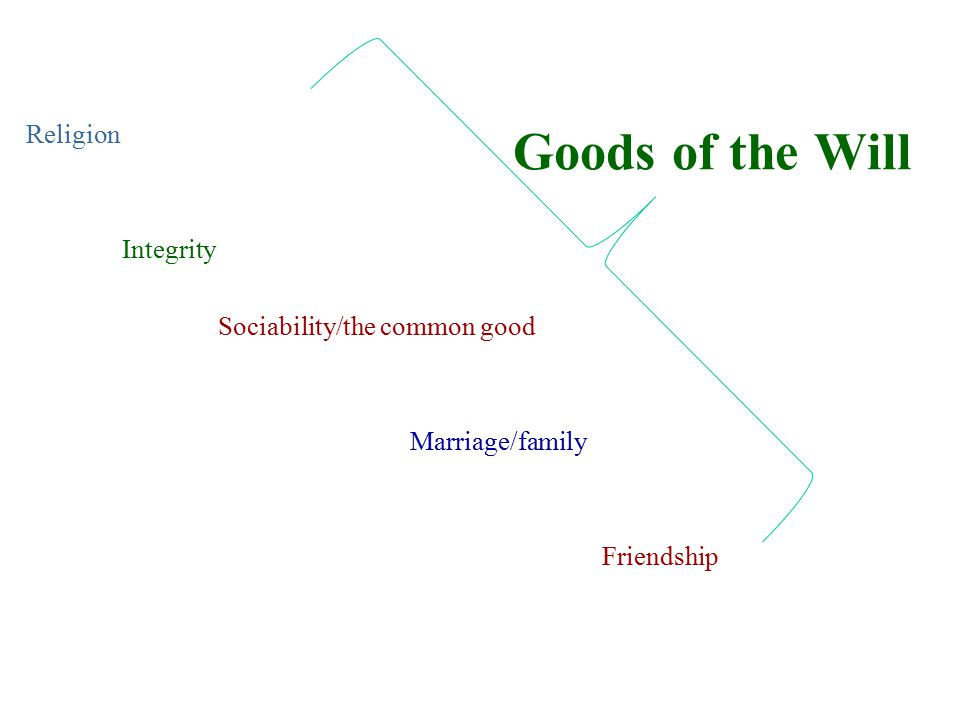 Goods of the Will Religion Integrity Sociability/the common good Marriage/family Friendship