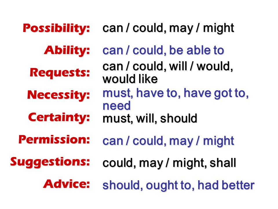 Possibility:Ability:Requests:Necessity:Certainty:Permission:Suggestions:Advice: can / could, may / might can / could, be able to can / could, will / would, would like must, have to, have got to, need must, will, should can / could, may / might could, may / might, shall should, ought to, had better
