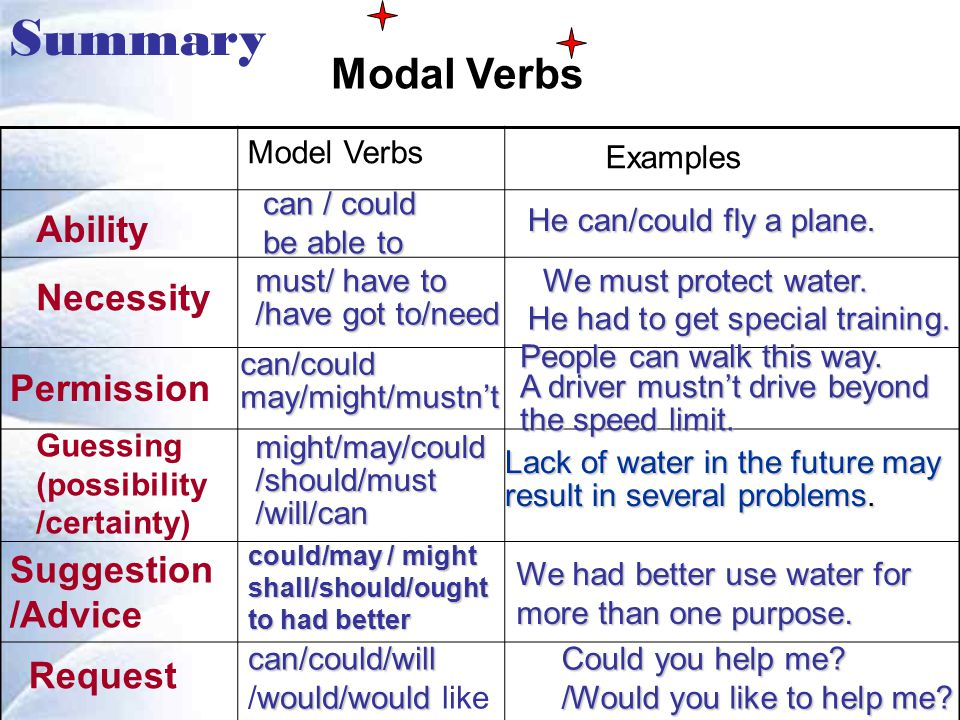 Summary Modal Verbs Model Verbs Examples Ability Necessity Permission Guessing (possibility /certainty) Suggestion /Advice Request can / could be able to He can/could fly a plane.