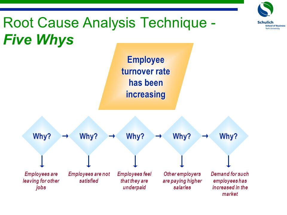 Root Cause Analysis Technique - Five Whys Why Why Why Why Why.