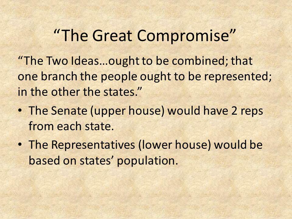 Compromise on Slavery Slave Population gave South huge Pop.
