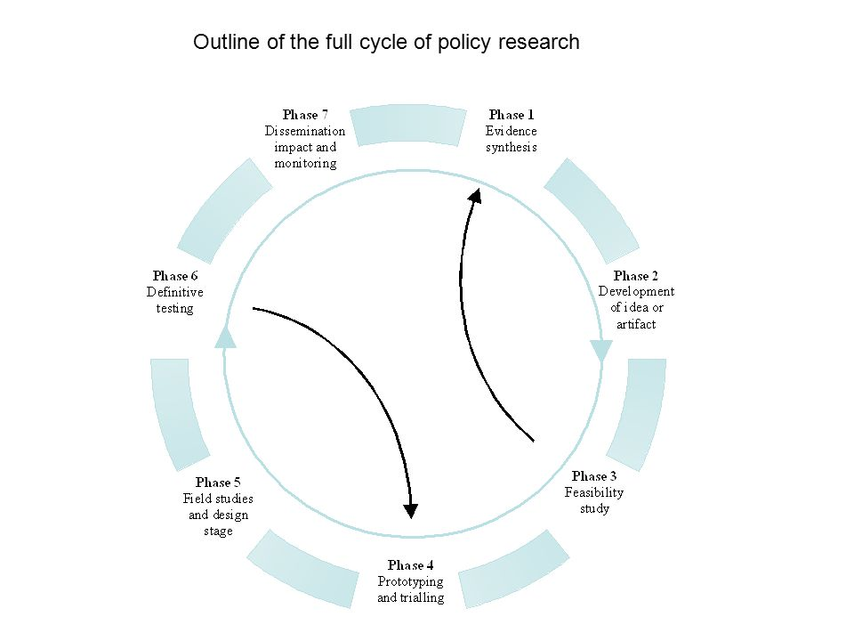 Outline of the full cycle of policy research