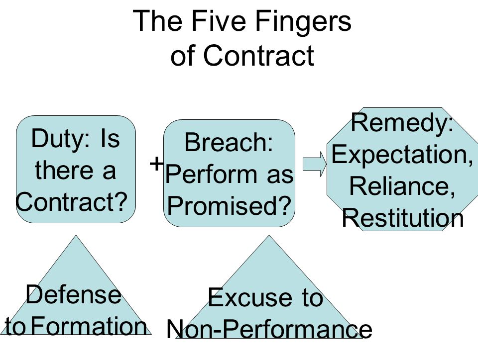 Duty: Is there a Contract. + Breach: Perform as Promised.