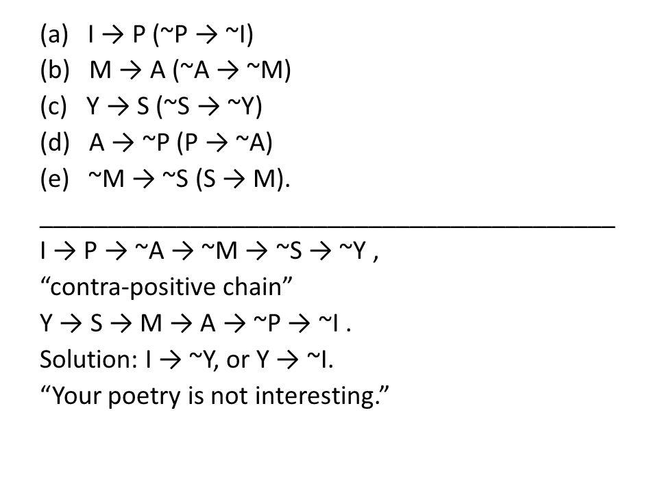 (a) I → P (~P → ~I) (b) M → A (~A → ~M) (c) Y → S (~S → ~Y) (d) A → ~P (P → ~A) (e) ~M → ~S (S → M). __________________________________________ I → P