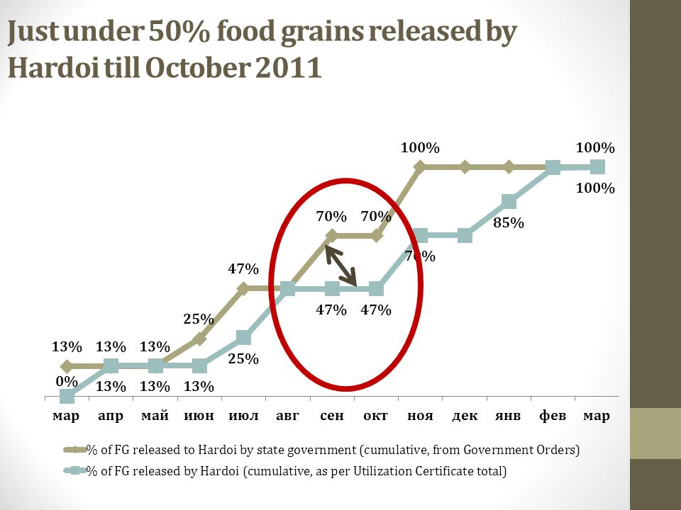 Just under 50% food grains released by Hardoi till October 2011