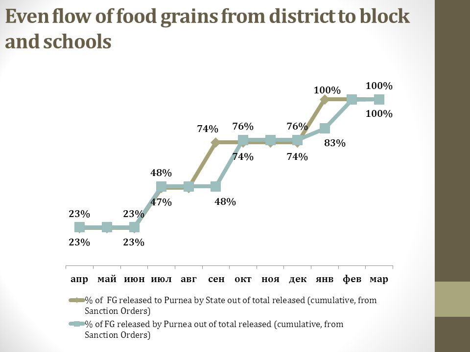 Even flow of food grains from district to block and schools