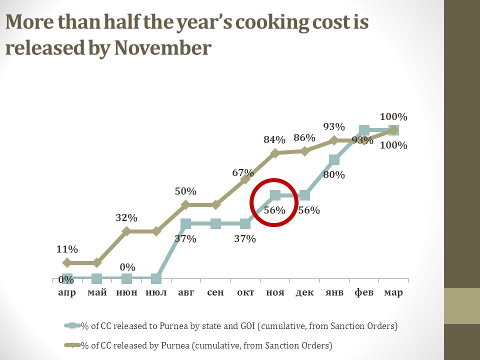 More than half the year's cooking cost is released by November