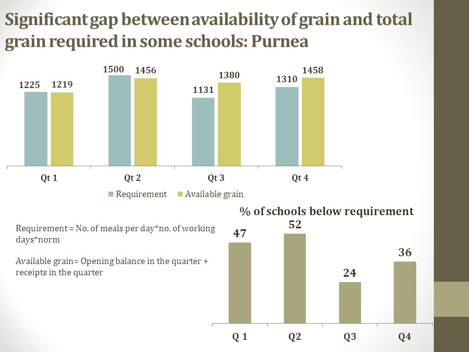 Significant gap between availability of grain and total grain required in some schools: Purnea Requirement = No.