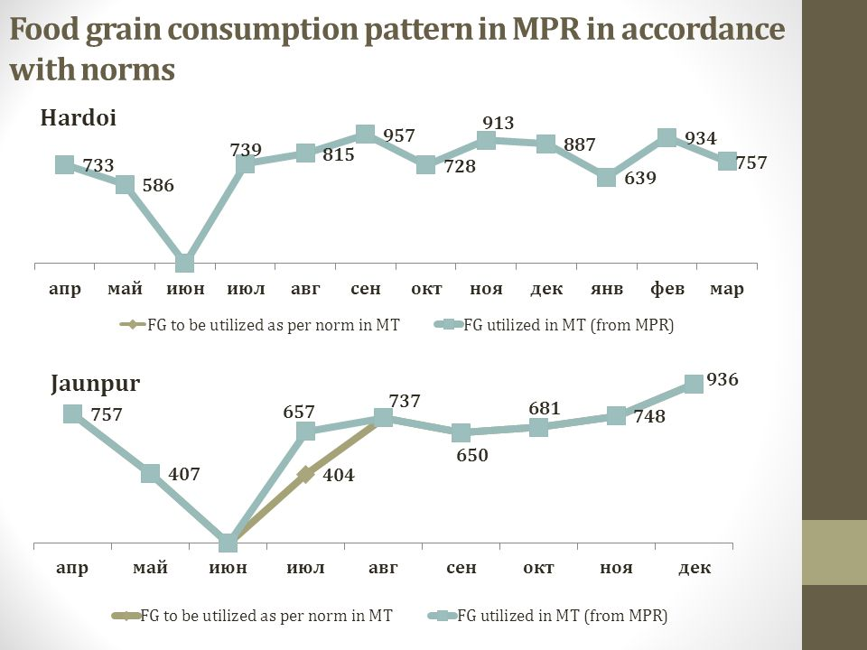 Food grain consumption pattern in MPR in accordance with norms