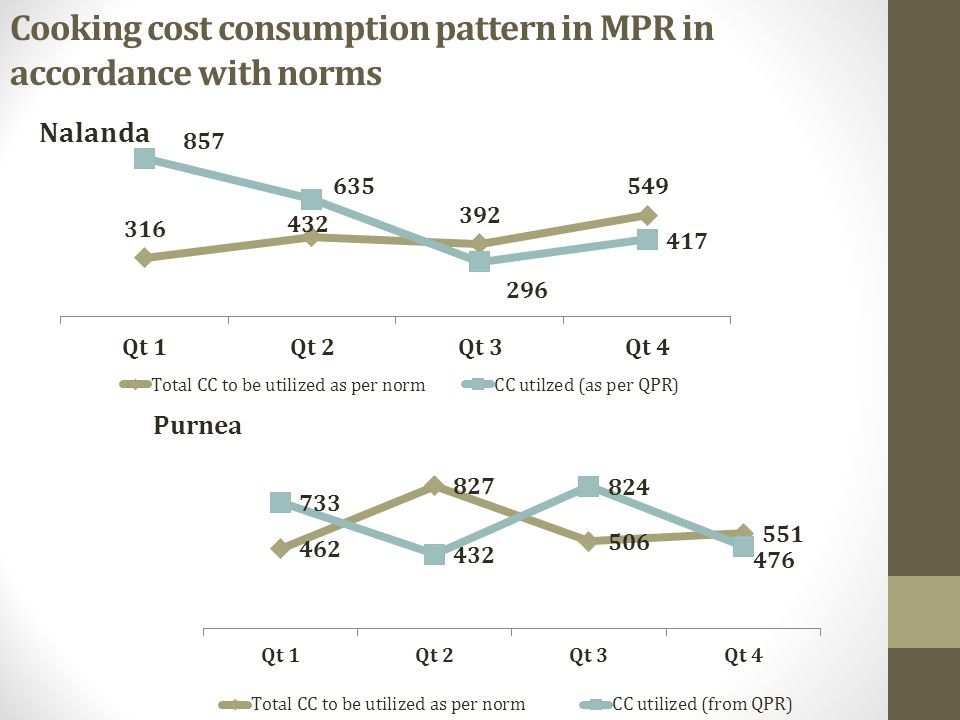 Cooking cost consumption pattern in MPR in accordance with norms