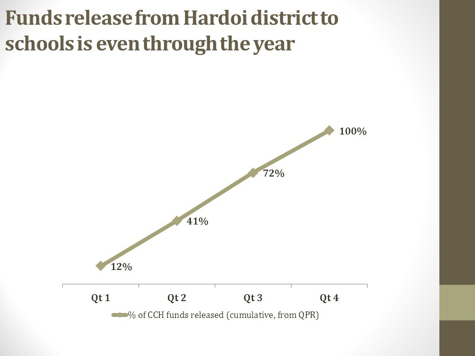 Funds release from Hardoi district to schools is even through the year
