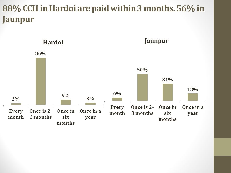 88% CCH in Hardoi are paid within 3 months. 56% in Jaunpur