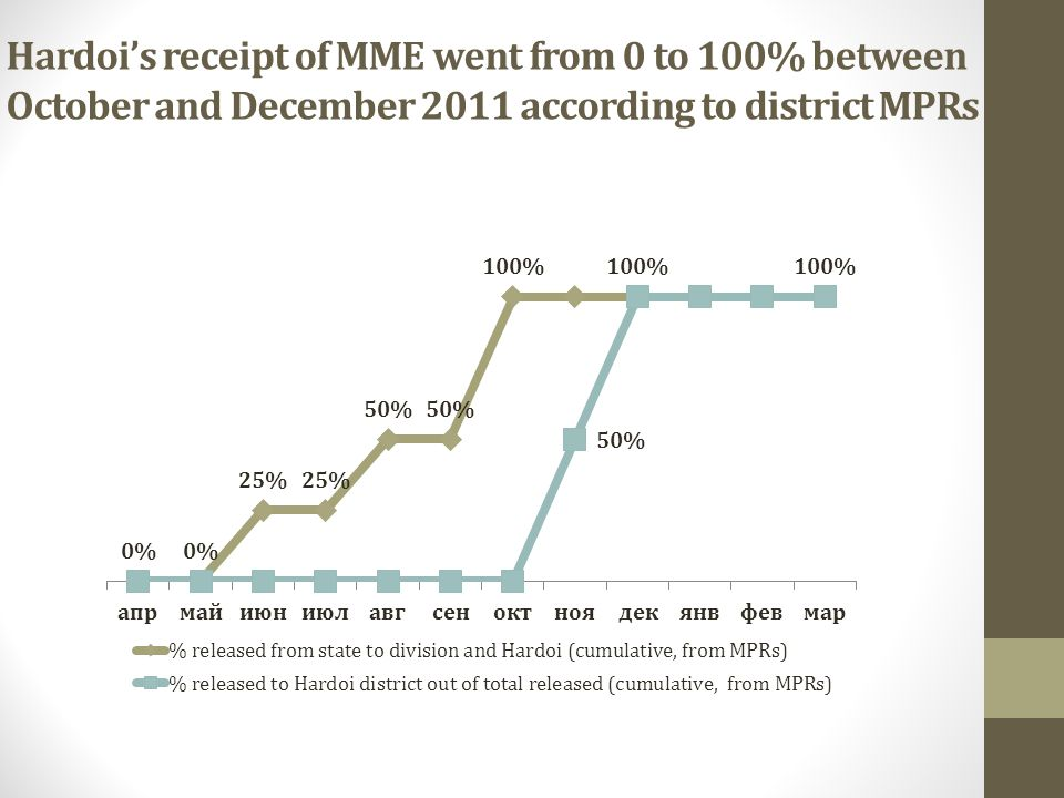 Hardoi's receipt of MME went from 0 to 100% between October and December 2011 according to district MPRs