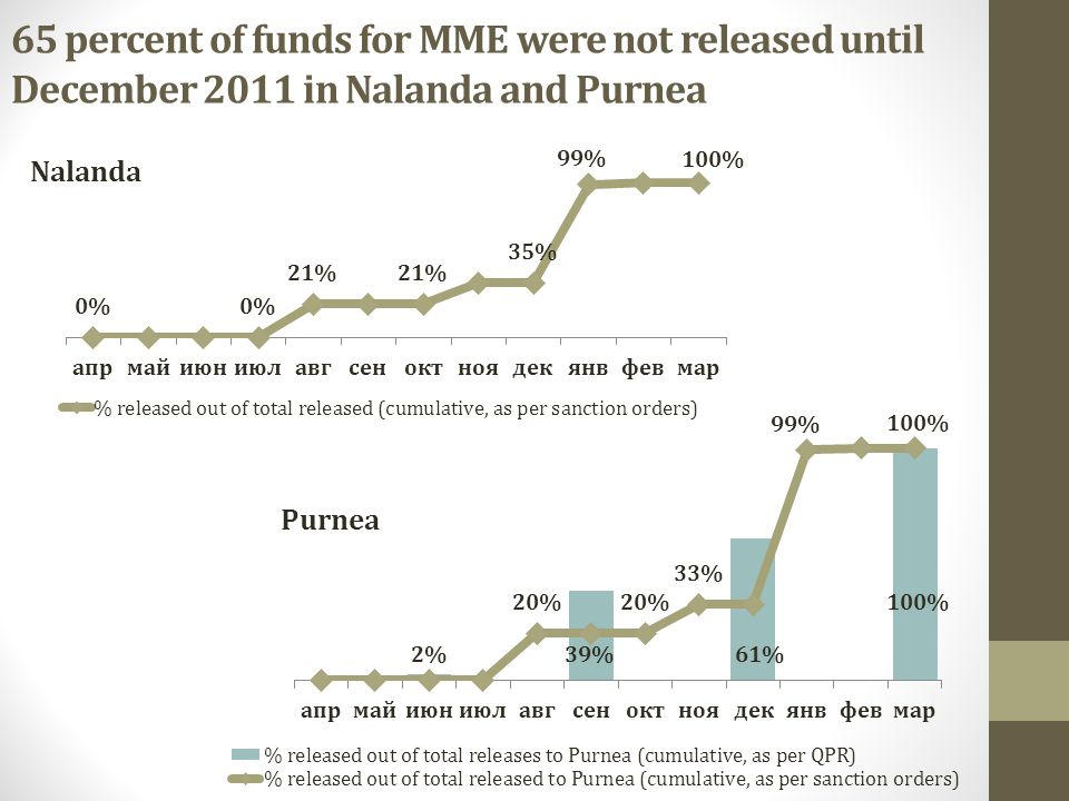 65 percent of funds for MME were not released until December 2011 in Nalanda and Purnea