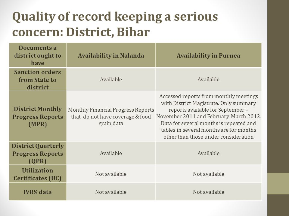 Quality of record keeping a serious concern: District, Bihar Documents a district ought to have Availability in NalandaAvailability in Purnea Sanction orders from State to district Available District Monthly Progress Reports (MPR) Monthly Financial Progress Reports that do not have coverage & food grain data Accessed reports from monthly meetings with District Magistrate.