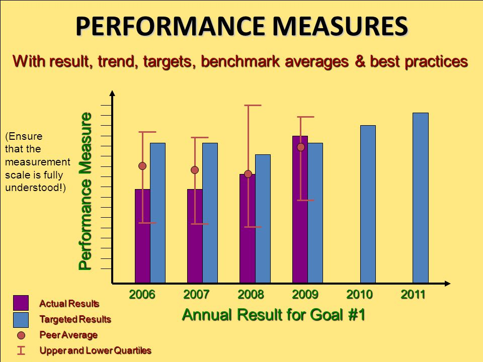 PERFORMANCE MEASURES 2008200920102011 Annual Result for Goal #1 Performance Measure 2007 With result Actual Result, targets Targeted Results & best practices & best practices Upper and Lower Quartiles, benchmark averages Peer Average, trend s (Ensure that the measurement scale is fully understood!) 2006