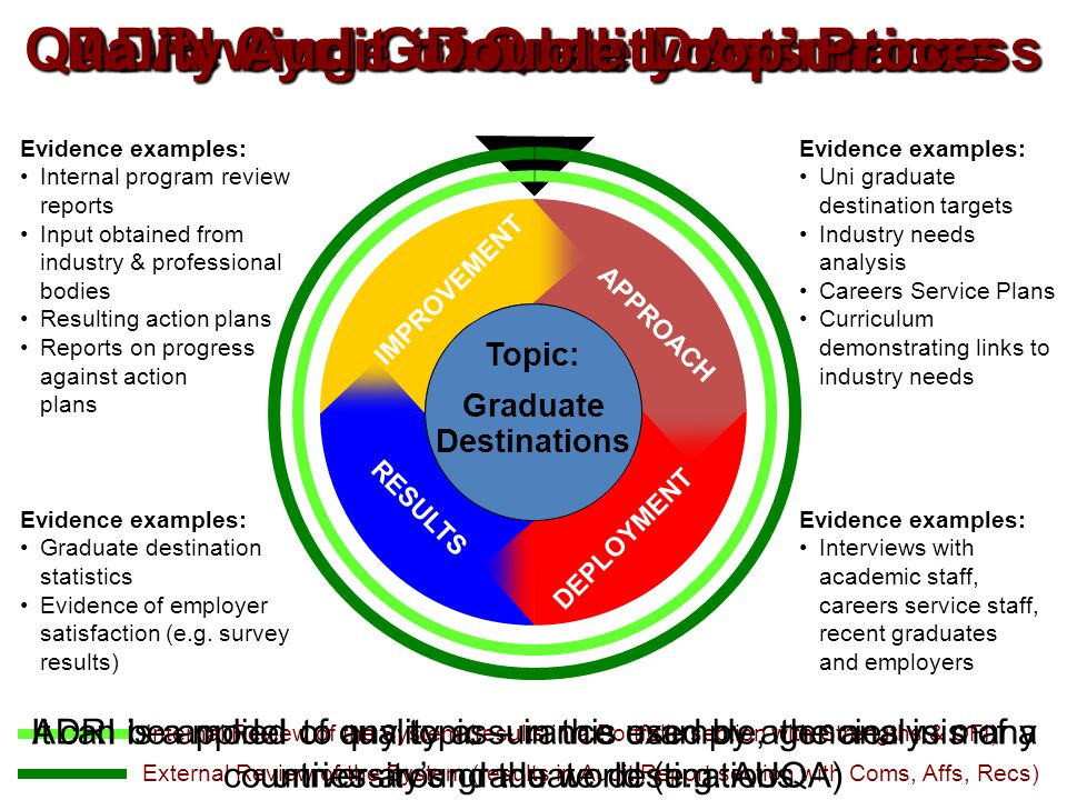 Reviewing Graduate Destinations ADRI Cycle of Quality Assurance Quality Audit 'Double Loop' Process APPROACH RESULTS DEPLOYMENT IMPROVEMENT Evidence examples: Uni graduate destination targets Industry needs analysis Careers Service Plans Curriculum demonstrating links to industry needs Evidence examples: Graduate destination statistics Evidence of employer satisfaction (e.g.