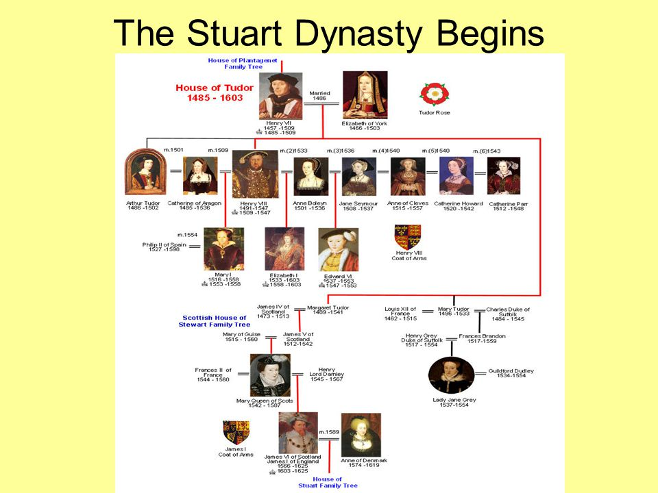 The Stuart Dynasty Begins