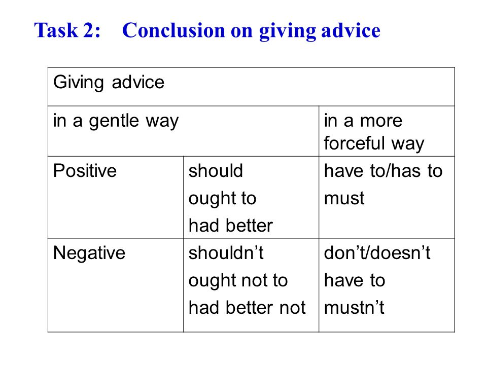 Task 2:Conclusion on giving advice Giving advice in a gentle wayin a more forceful way Positiveshould ought to had better have to/has to must Negative