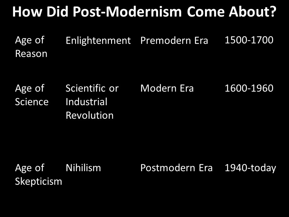 How Did Post-Modernism Come About? Age of Reason Age of Science Age of Skepticism Enlightenment Scientific or Industrial Revolution Nihilism Premodern