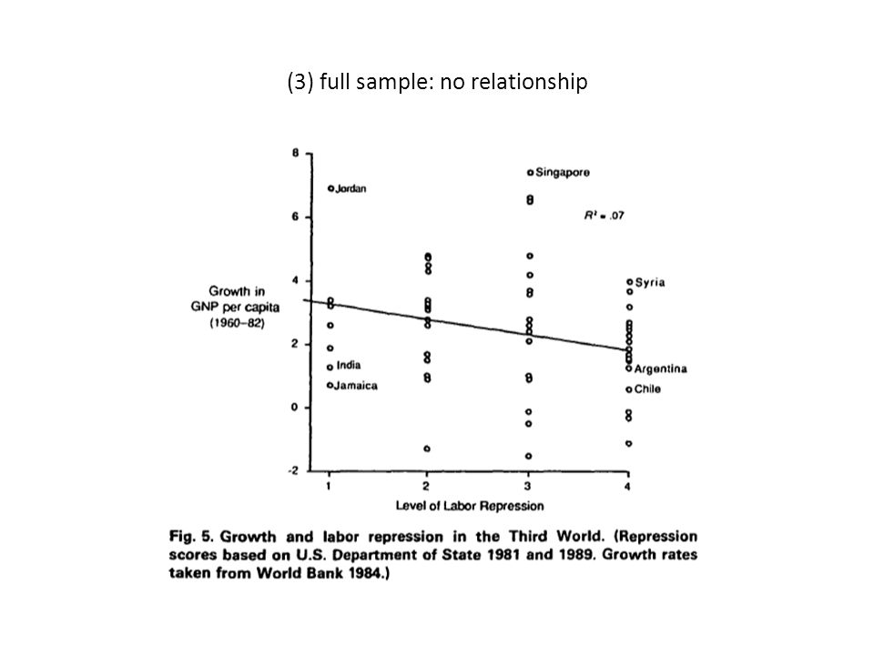 (3) full sample: no relationship