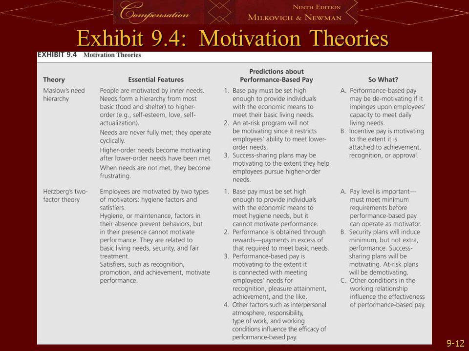 9-12 Exhibit 9.4: Motivation Theories