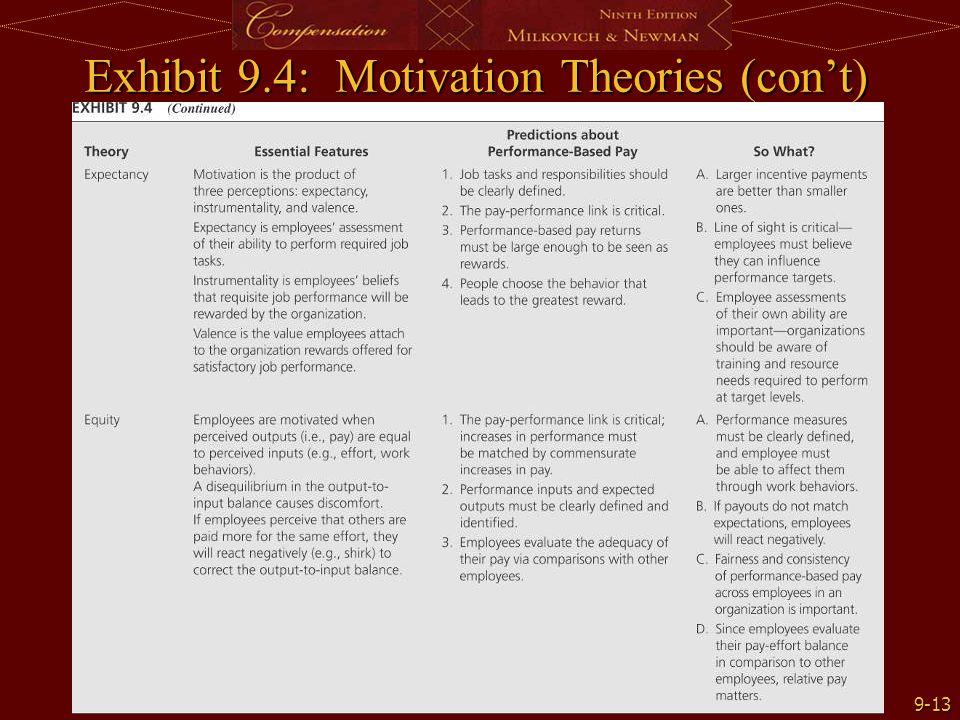 9-13 Exhibit 9.4: Motivation Theories (con't)