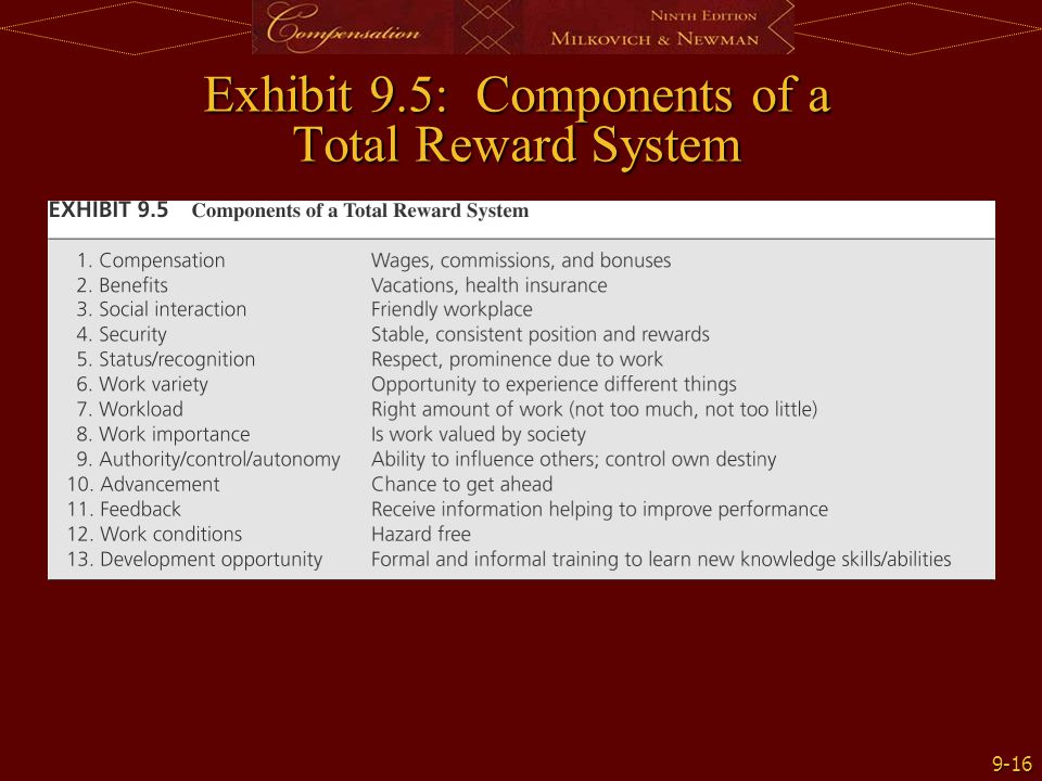 9-16 Exhibit 9.5: Components of a Total Reward System