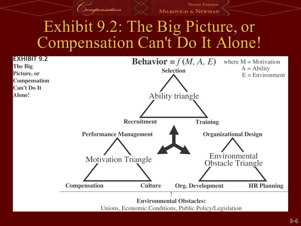 9-6 Exhibit 9.2: The Big Picture, or Compensation Can't Do It Alone!