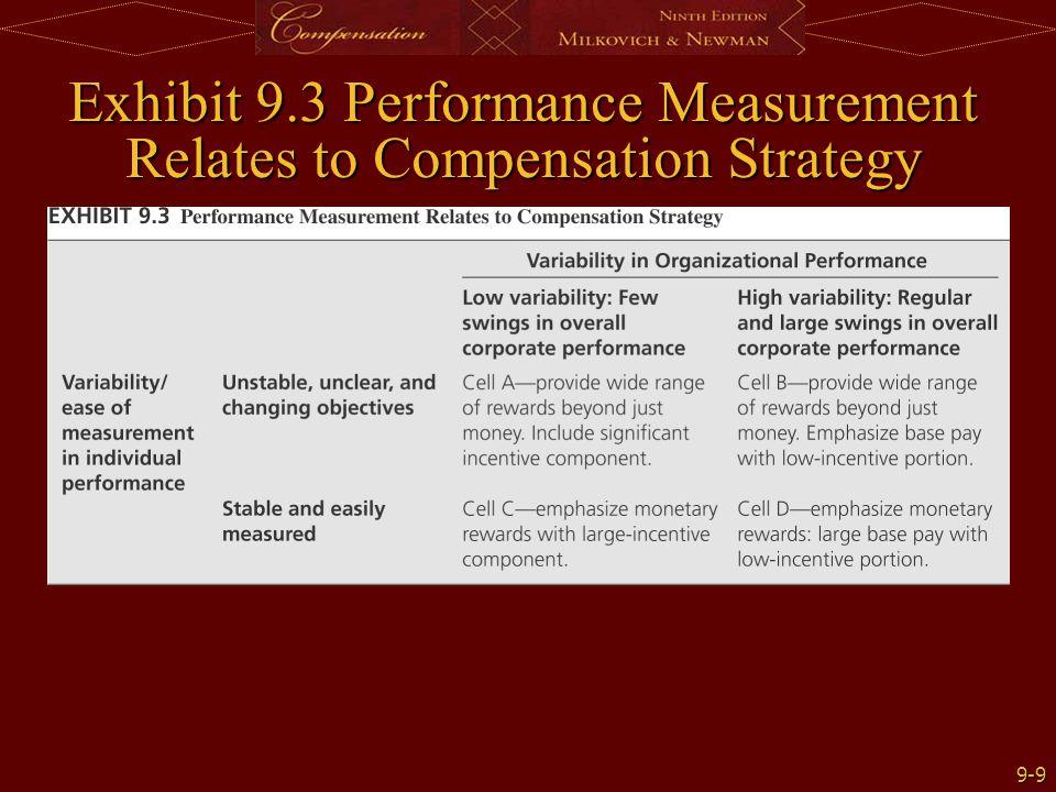 9-9 Exhibit 9.3 Performance Measurement Relates to Compensation Strategy