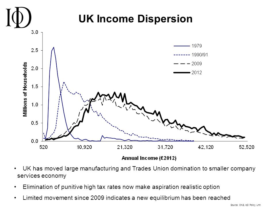 UK has moved large manufacturing and Trades Union domination to smaller company services economy Elimination of punitive high tax rates now make aspir