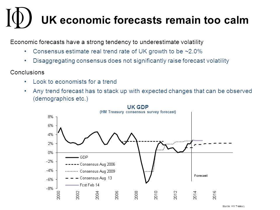 UK economic forecasts remain too calm Source: HM Treasury UK GDP (HM Treasury consensus survey forecast) Economic forecasts have a strong tendency to underestimate volatility Consensus estimate real trend rate of UK growth to be ~2.0% Disaggregating consensus does not significantly raise forecast volatility Conclusions Look to economists for a trend Any trend forecast has to stack up with expected changes that can be observed (demographics etc.) Forecast