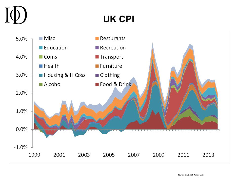 UK CPI Source: ONS, IoD Policy Unit