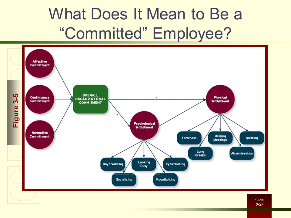"""Slide 3-27 What Does It Mean to Be a """"Committed"""" Employee? Figure 3-5"""