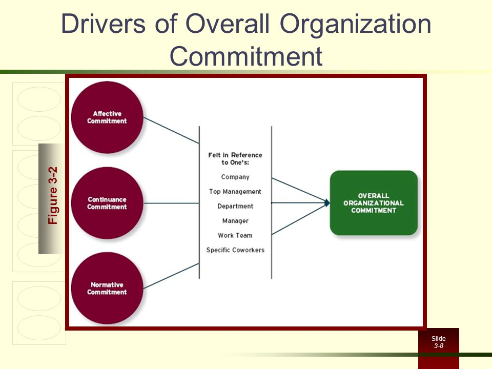 Slide 3-8 Drivers of Overall Organization Commitment Figure 3-2