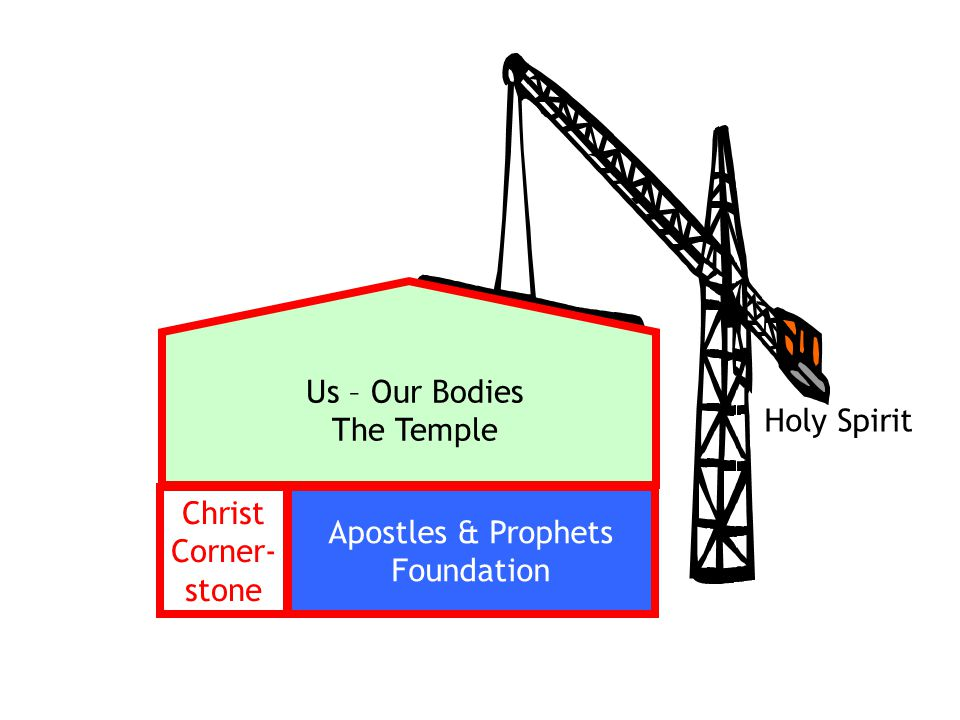 Christ Corner- stone Apostles & Prophets Foundation Us – Our Bodies The Temple Holy Spirit