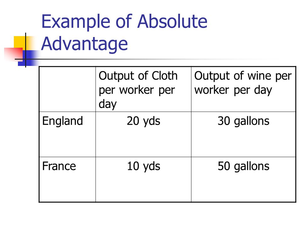Example of Absolute Advantage Output of Cloth per worker per day Output of wine per worker per day England20 yds30 gallons France10 yds50 gallons