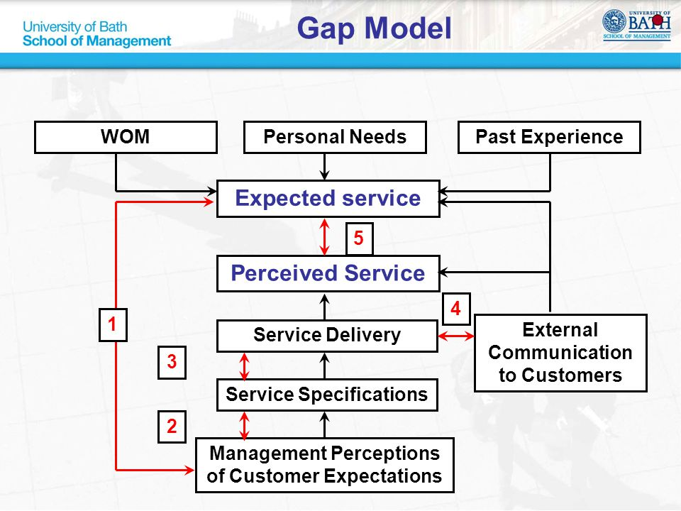 WOM Expected service Gap Model Past ExperiencePersonal Needs Perceived Service External Communication to Customers Service Delivery Service Specificat