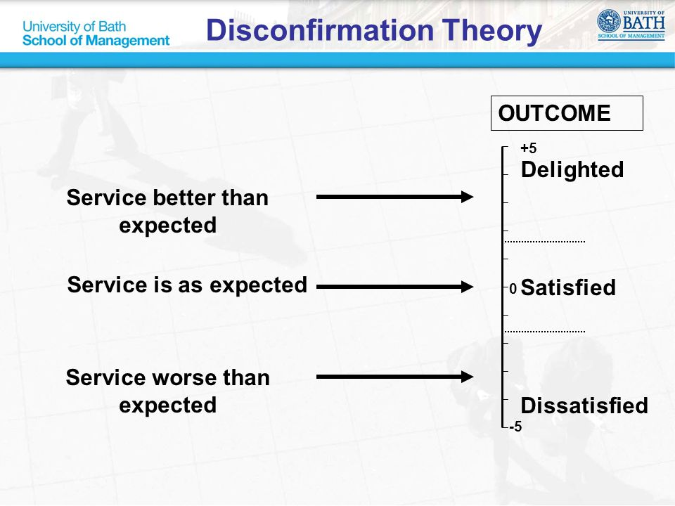 Satisfied Disconfirmation Theory Dissatisfied -5 +5 0 Delighted OUTCOME Service is as expected Service better than expected Service worse than expecte