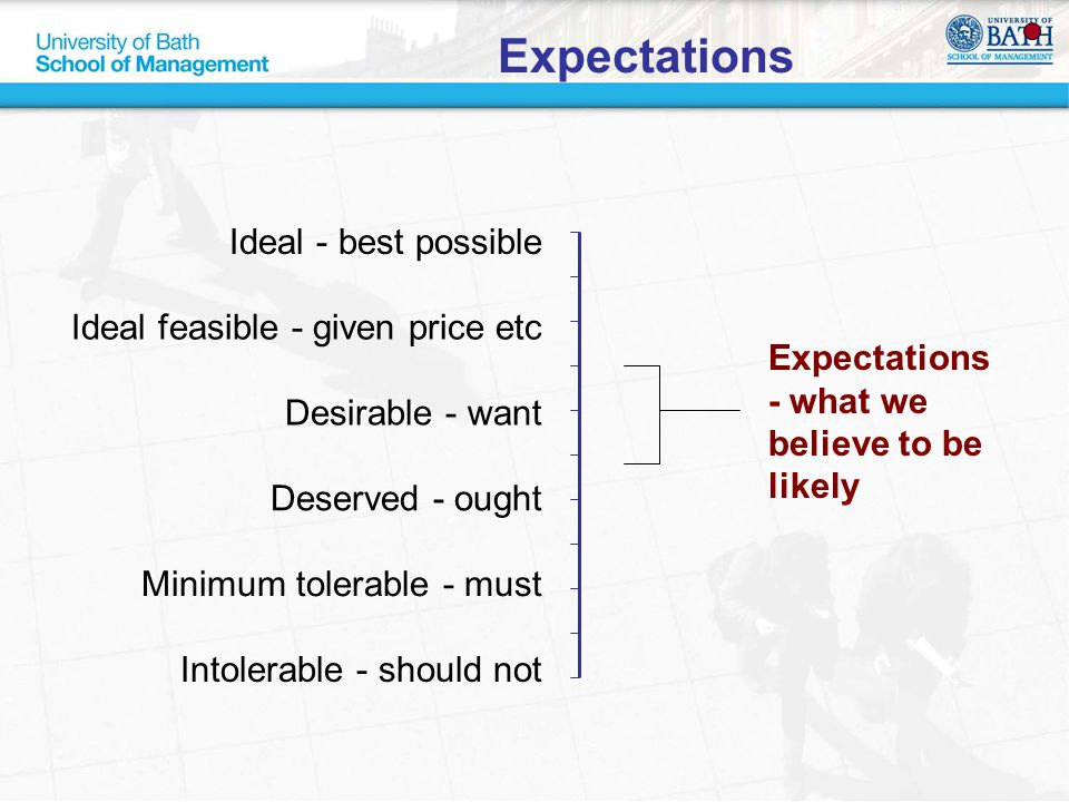 Expectations Ideal - best possible Expectations - what we believe to be likely Ideal feasible - given price etc Desirable - want Deserved - ought Mini