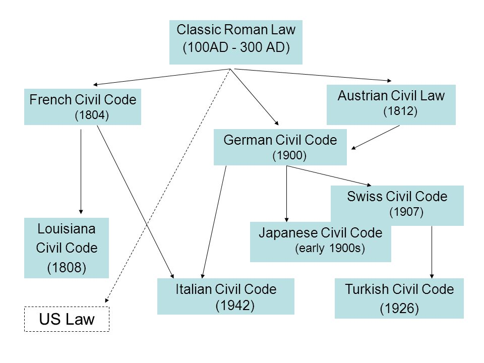 Classic Roman Law (100AD - 300 AD) Swiss Civil Code (1907) Austrian Civil Law (1812) Louisiana Civil Code (1808) German Civil Code (1900) French Civil Code (1804) Turkish Civil Code (1926) Italian Civil Code (1942) Japanese Civil Code (early 1900s) US Law