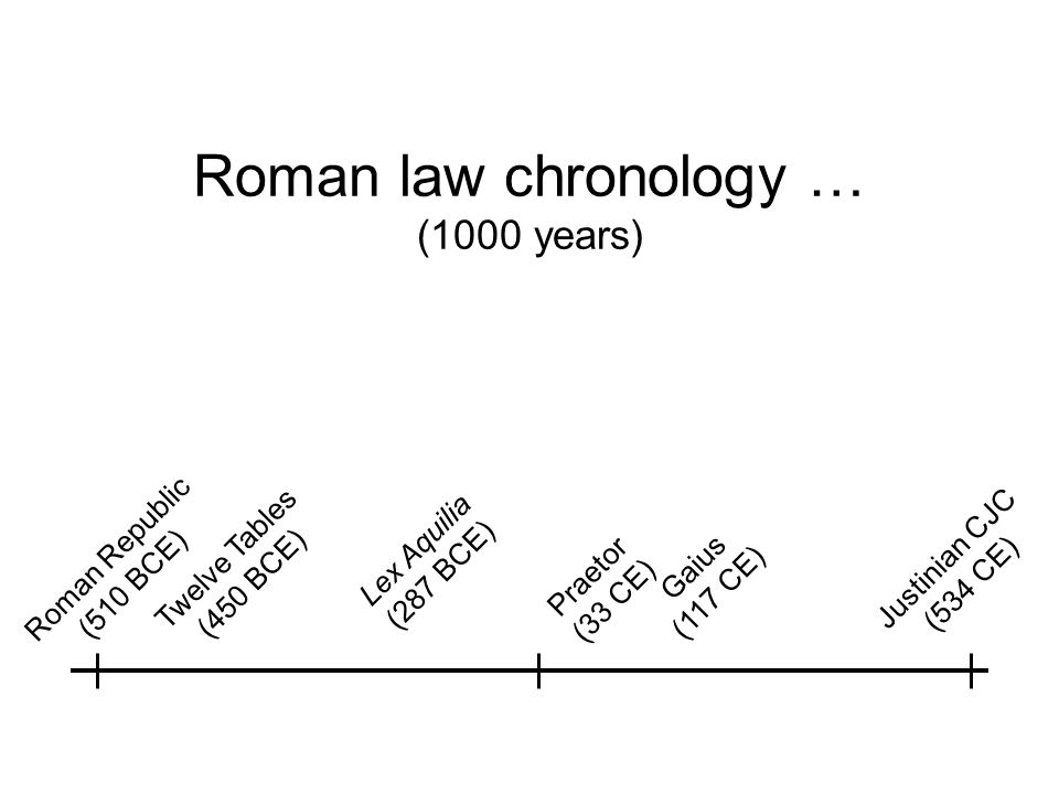 Roman law chronology … (1000 years) Twelve Tables (450 BCE) Roman Republic (510 BCE) Lex Aquilia (287 BCE) Gaius (117 CE) Praetor (33 CE) Justinian CJC (534 CE)