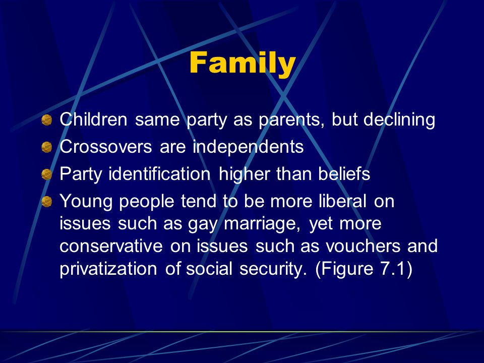 Family Children same party as parents, but declining Crossovers are independents Party identification higher than beliefs Young people tend to be more liberal on issues such as gay marriage, yet more conservative on issues such as vouchers and privatization of social security.