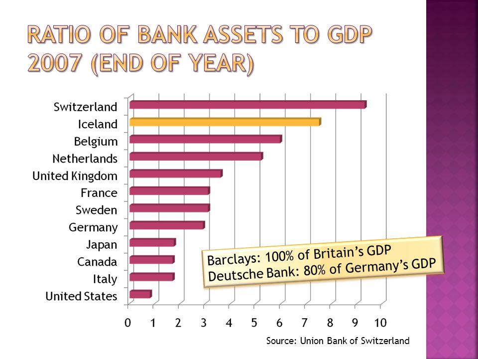 Barclays: 100% of Britain's GDP Deutsche Bank: 80% of Germany's GDP Barclays: 100% of Britain's GDP Deutsche Bank: 80% of Germany's GDP Source: Union Bank of Switzerland