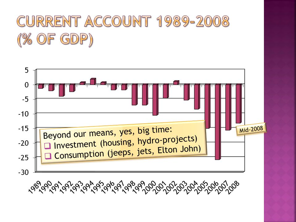 Beyond our means, yes, big time:  Investment (housing, hydro-projects)  Consumption (jeeps, jets, Elton John) Beyond our means, yes, big time:  Investment (housing, hydro-projects)  Consumption (jeeps, jets, Elton John)