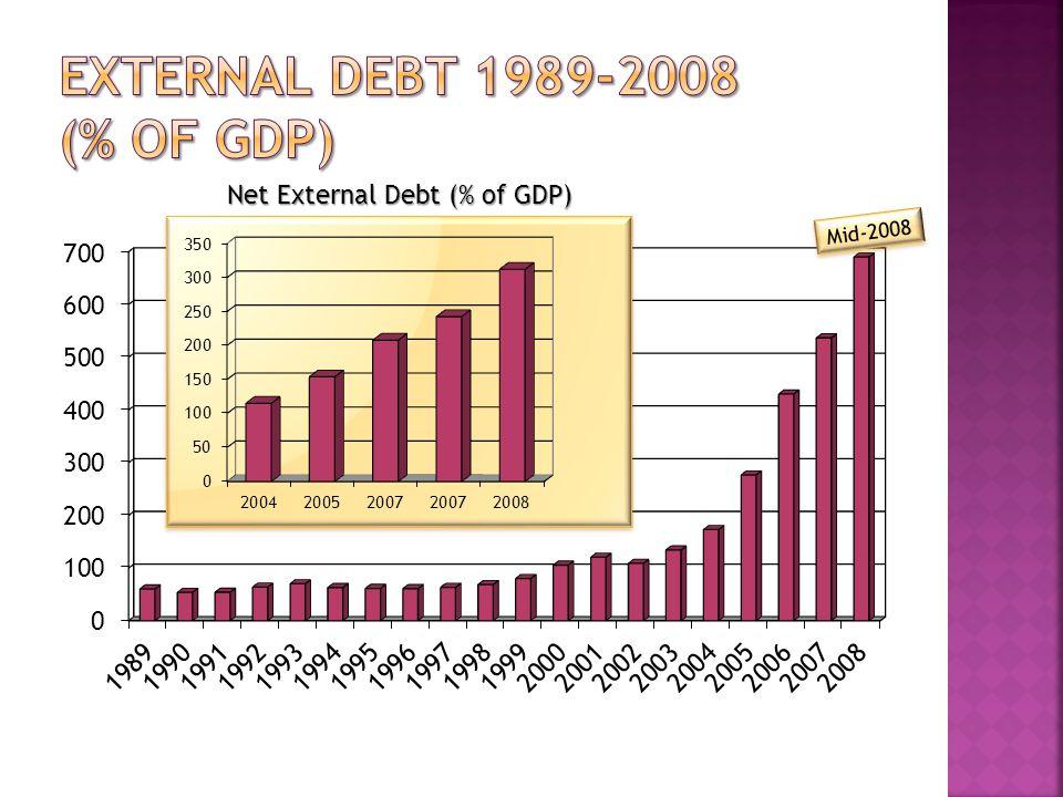Mid-2008 Net External Debt (% of GDP)