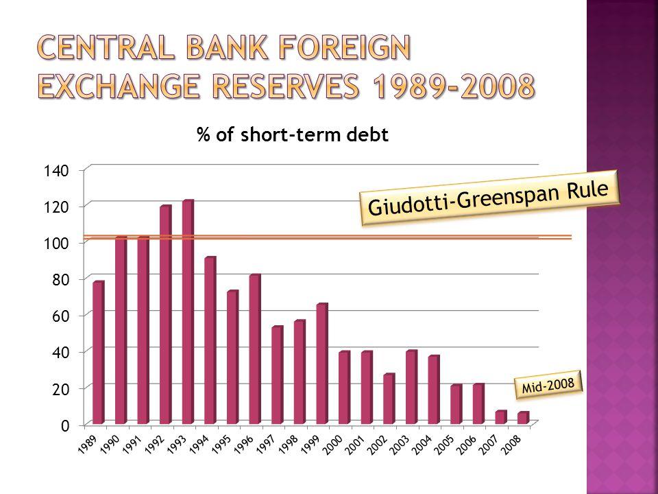 Giudotti-Greenspan Rule Mid-2008