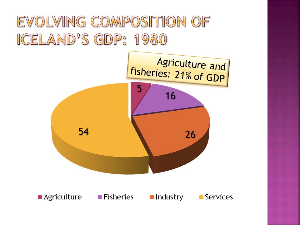Agriculture and fisheries: 21% of GDP