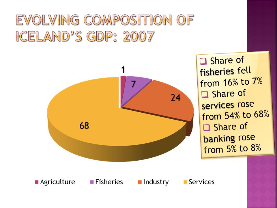 fisheries  Share of fisheries fell from 16% to 7% services  Share of services rose from 54% to 68% banking  Share of banking rose from 5% to 8% fisheries  Share of fisheries fell from 16% to 7% services  Share of services rose from 54% to 68% banking  Share of banking rose from 5% to 8%