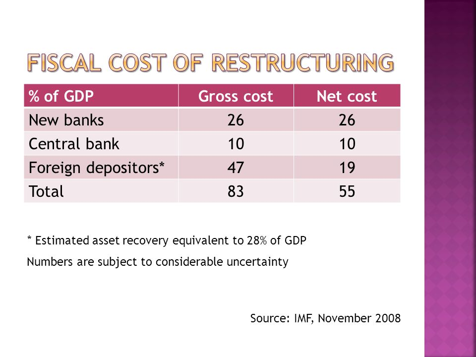 % of GDPGross costNet cost New banks26 Central bank10 Foreign depositors*4719 Total8355 * Estimated asset recovery equivalent to 28% of GDP Source: IMF, November 2008 Numbers are subject to considerable uncertainty